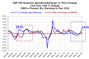 sp500-eps-and-price-change-2016