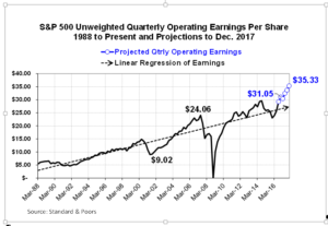 sp500-eps-to-2017