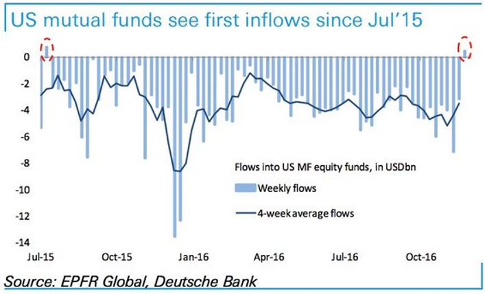 1st-equity-mf-inflows-in-a-year-12-19-16