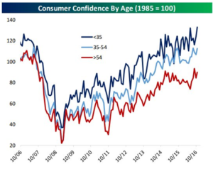 consumer-confidence-35-yr-old-up-11-30-16
