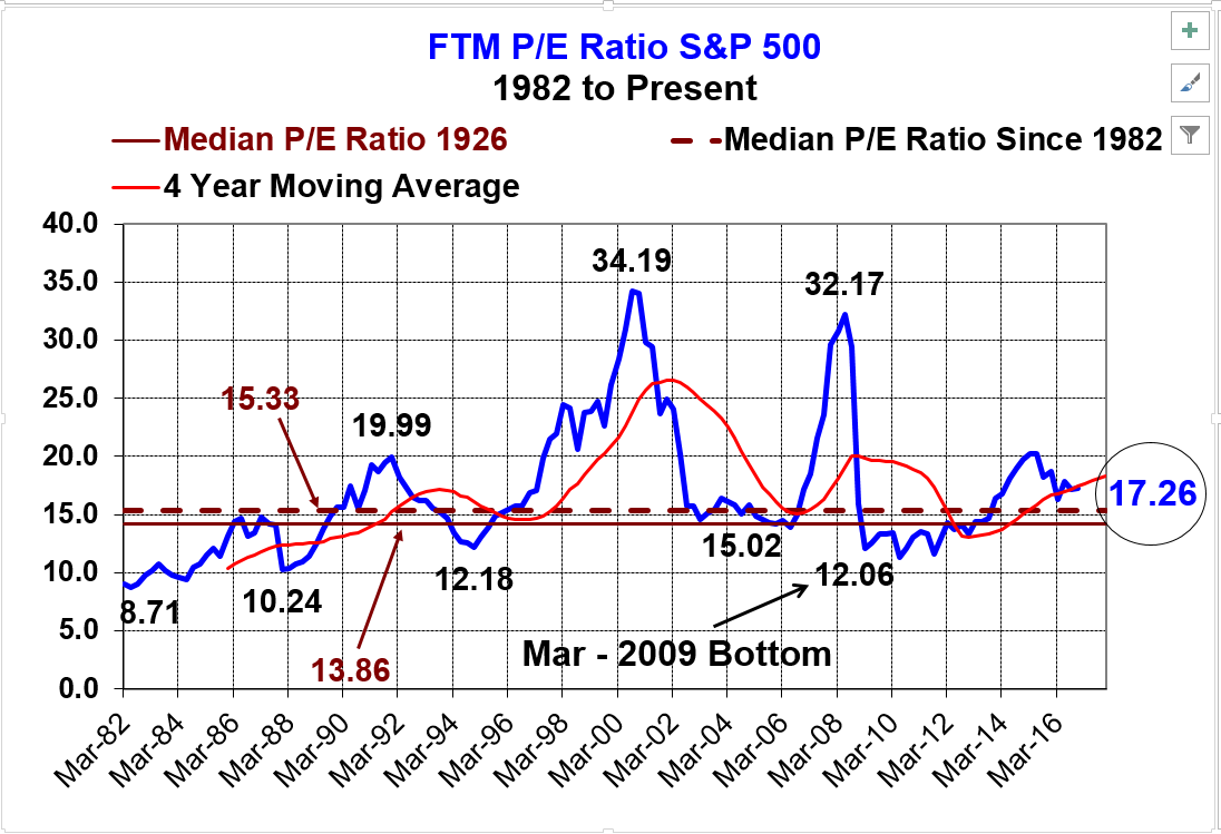 ftm-pe-ratio-sp500-12-19-16