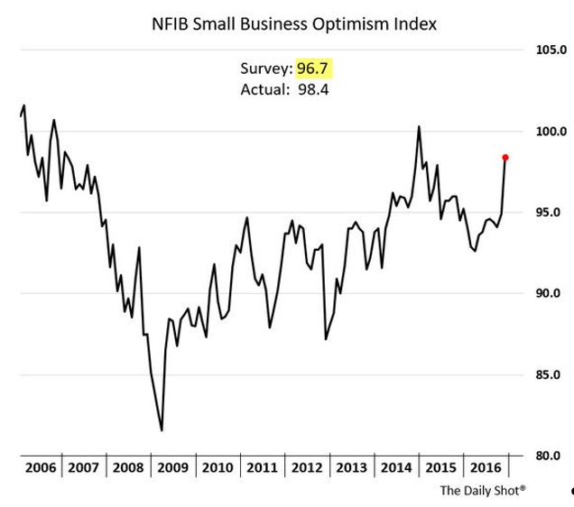 small-business-optimism-up-12-19-16